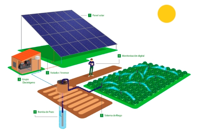 Smart Solar Iberdrola Regantes - copia